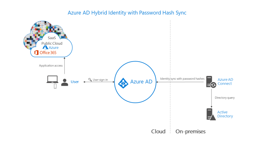 Azure AD Connect – How to extend your Active Directory