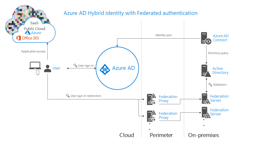 azure-ad-authn-image4.png
