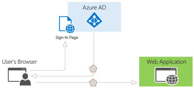 basics_of_auth_in_aad
